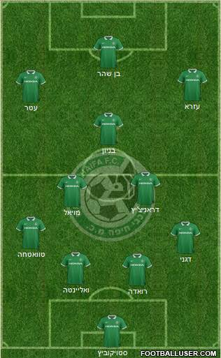 Maccabi Haifa 4-2-1-3 football formation