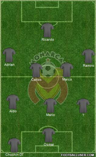 Club Monarcas Morelia 3-4-3 football formation