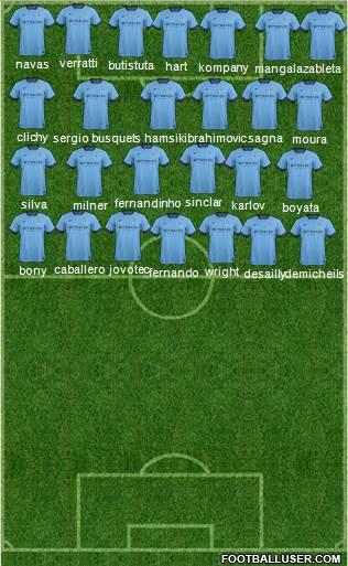 Manchester City 4-1-2-3 football formation