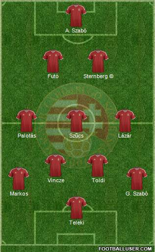 Hungary 3-4-3 football formation
