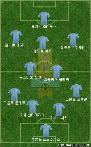 Uruguay 4-2-3-1 football formation