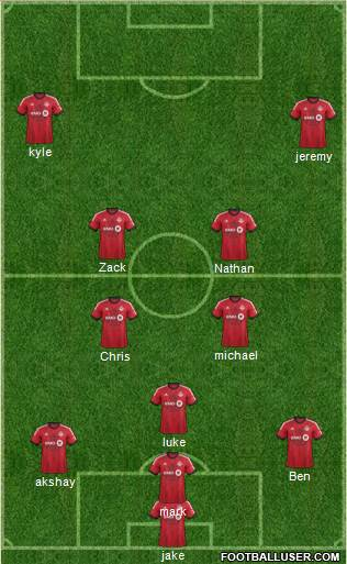 Toronto FC 4-4-2 football formation