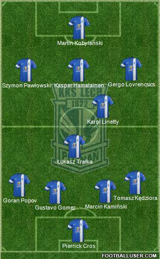 Lech Poznan 5-3-2 football formation