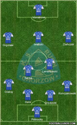 Ruch Chorzow 4-2-3-1 football formation