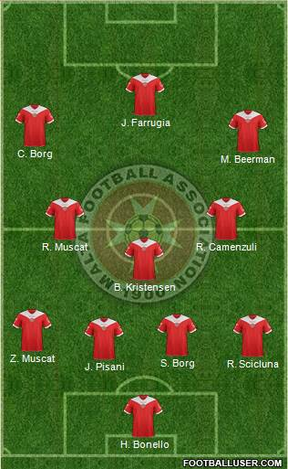 Malta 4-3-3 football formation