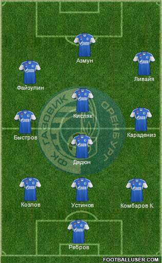 Gazovik Orenburg 3-4-3 football formation
