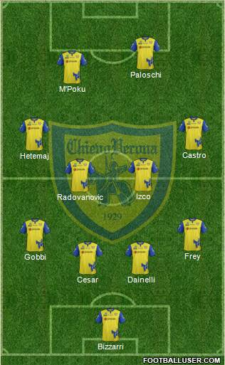 Chievo Verona 4-1-4-1 football formation