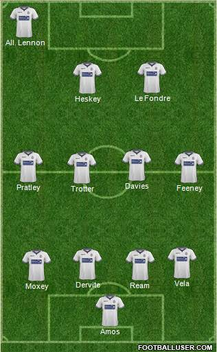 Bolton Wanderers 4-3-3 football formation