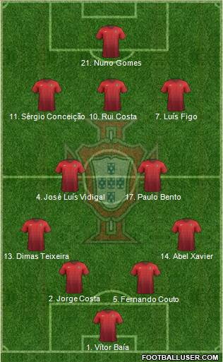 Portugal 4-1-2-3 football formation