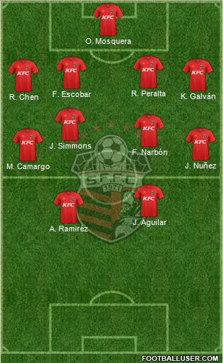 San Francisco FC 4-4-2 football formation