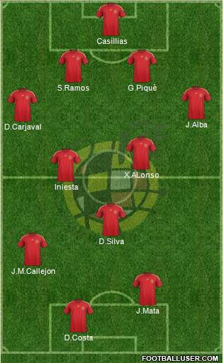 Spain 4-2-2-2 football formation