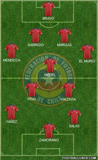 Chile 4-3-3 football formation