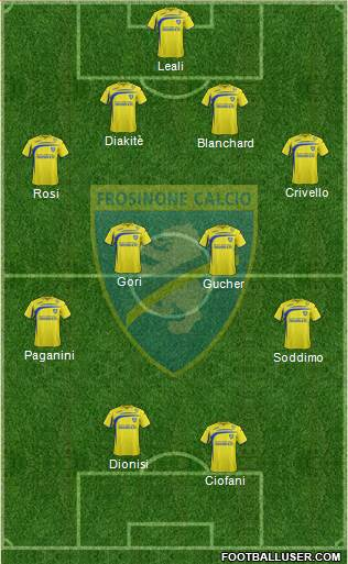 Frosinone 4-4-2 football formation