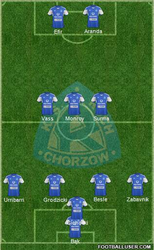 Ruch Chorzow 5-3-2 football formation