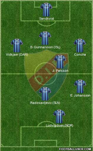 Djurgårdens IF 5-3-2 football formation