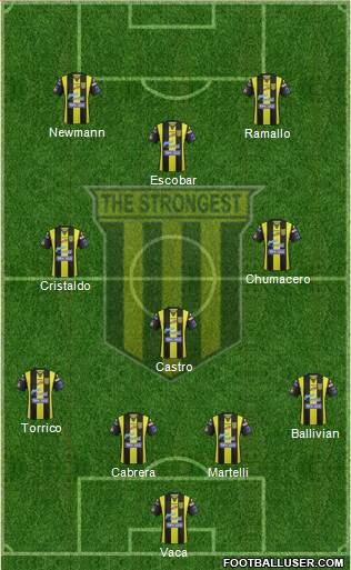 FC The Strongest 4-3-3 football formation