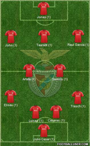 Sport Lisboa e Benfica - SAD 4-5-1 football formation