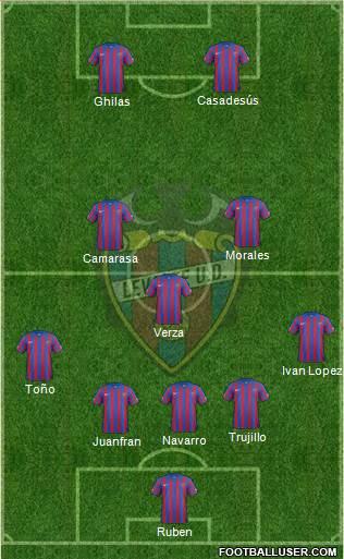 Levante U.D., S.A.D. 3-5-1-1 football formation