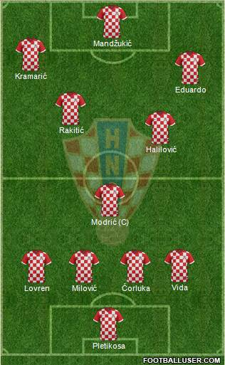 Croatia 4-1-2-3 football formation