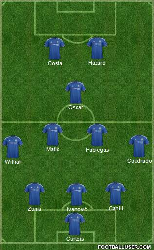 Chelsea 3-5-2 football formation