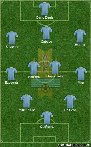 Uruguay 3-4-3 football formation