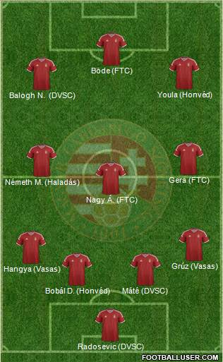 Hungary 4-3-3 football formation