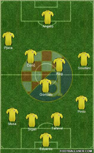 NK Dinamo 4-3-3 football formation
