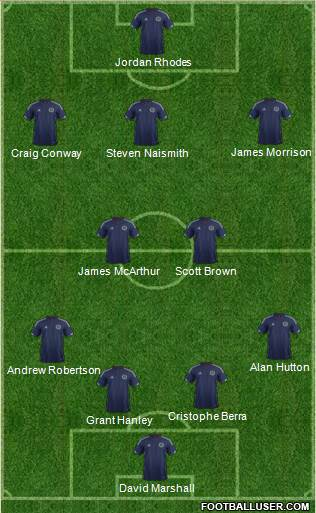 Scotland 4-5-1 football formation