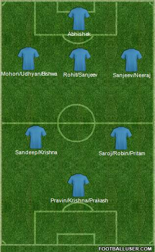 Championship Manager Team 5-3-2 football formation