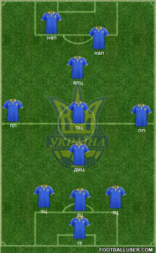 Ukraine 3-4-3 football formation