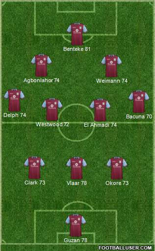 Aston Villa 3-4-2-1 football formation