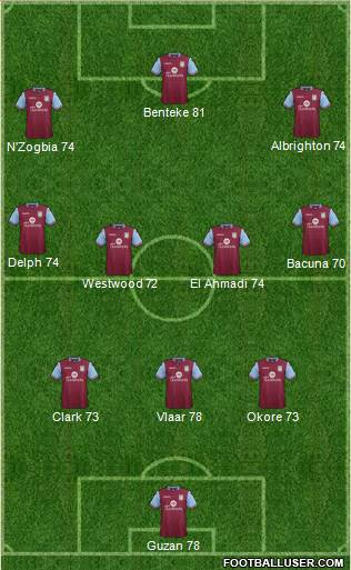 Aston Villa 3-4-3 football formation