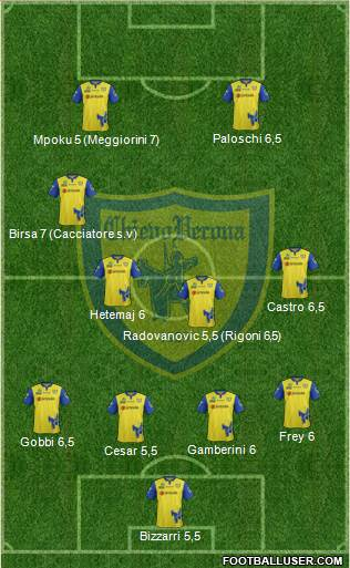 Chievo Verona 4-2-3-1 football formation