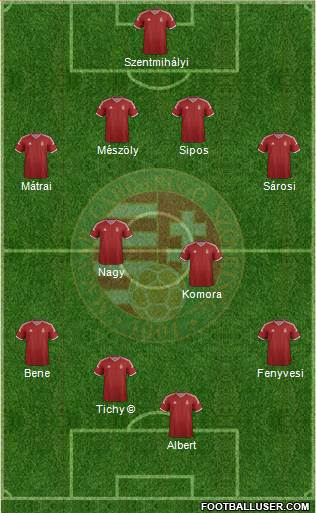 Hungary 4-2-4 football formation