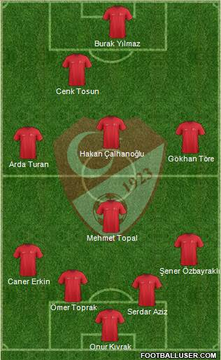 Turkey 4-3-1-2 football formation