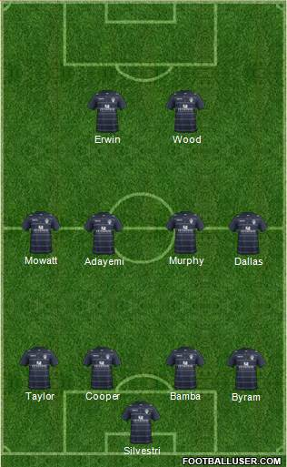 Leeds United 4-4-2 football formation