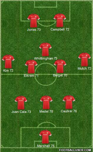 Cardiff City 3-4-1-2 football formation
