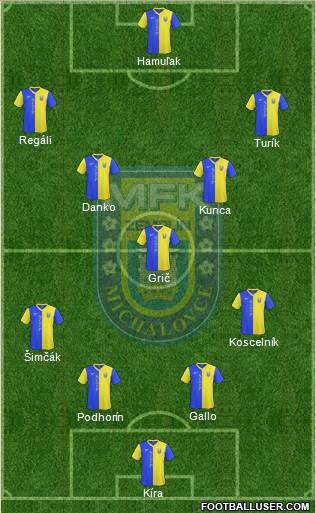 MFK Zemplin Michalovce 4-4-2 football formation