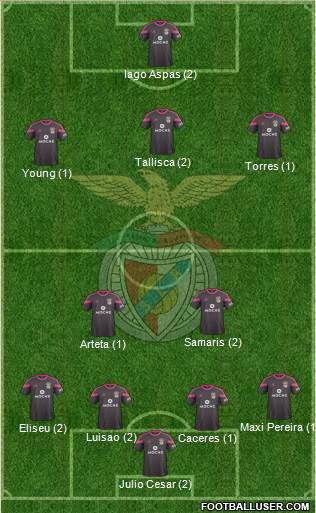 Sport Lisboa e Benfica - SAD 4-2-3-1 football formation
