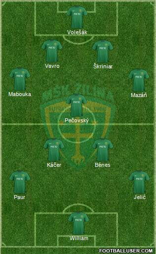 MSK Zilina 4-1-4-1 football formation