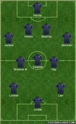 Scotland 4-3-3 football formation