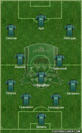 FC Krasnodar 4-1-2-3 football formation