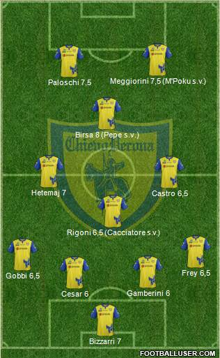 Chievo Verona 3-4-3 football formation