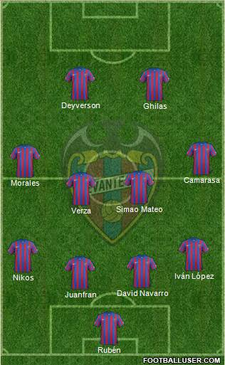 Levante U.D., S.A.D. 4-2-4 football formation