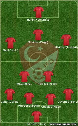 Turkey 4-1-4-1 football formation