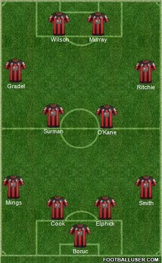 AFC Bournemouth 4-1-2-3 football formation