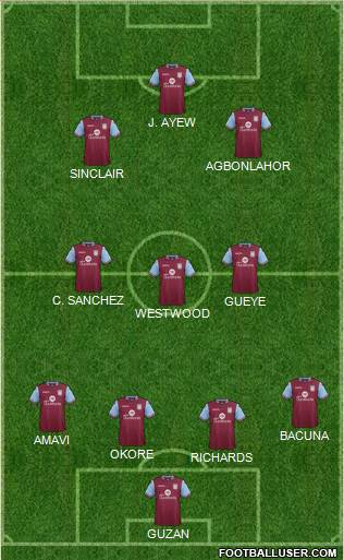 Aston Villa 4-3-2-1 football formation