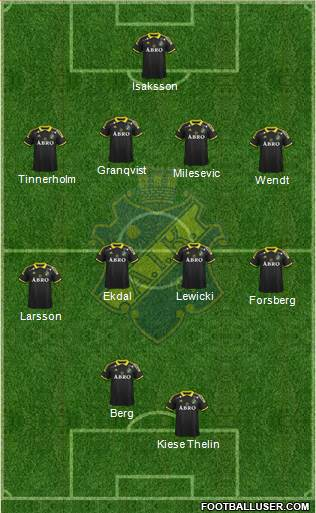 AIK 4-4-2 football formation