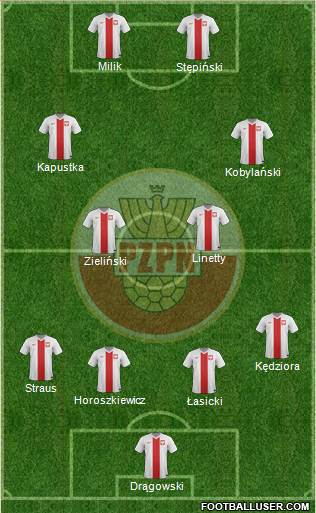 Poland 3-4-2-1 football formation