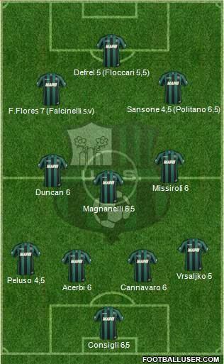 Sassuolo 4-3-3 football formation
